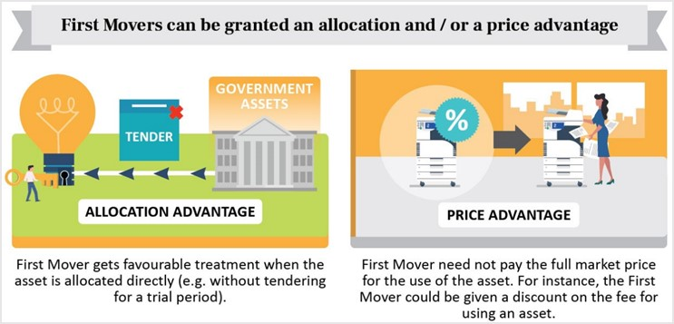 First Movers Infographics #3